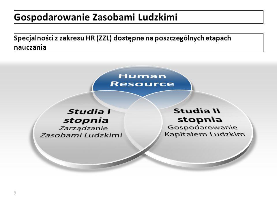Gospodarowanie Zasobami Ludzkimi Specjalności z zakresu HR (ZZL) dostępne na poszczególnych etapach nauczania 9