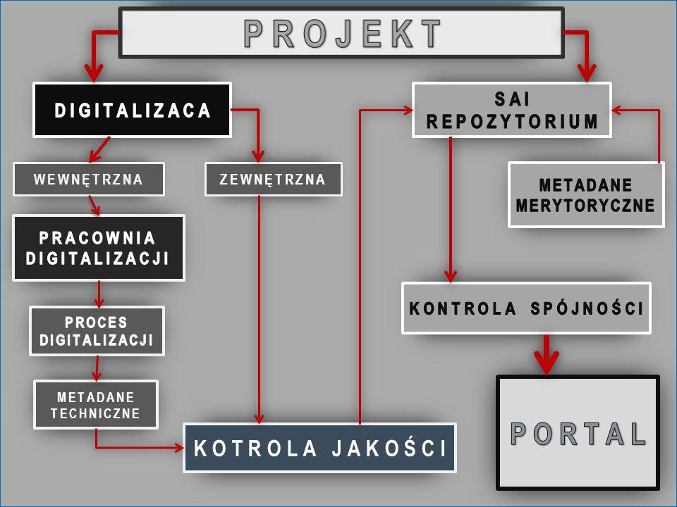 Architektura systemu - zaprojektowana w oparciu o model referencyjny ISO14721 – Open Archival Information System