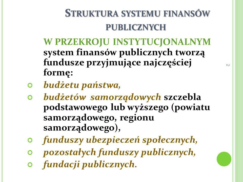 S TRUKTURA SYSTEMU FINANSÓW PUBLICZNYCH W PRZEKROJU INSTYTUCJONALNYM system finansów publicznych tworzą fundusze przyjmujące najczęściej formę: budżet
