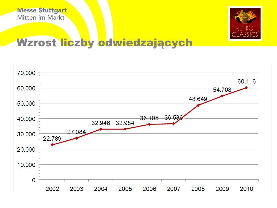 Wzrost liczby odwiedzających Besucherzahl