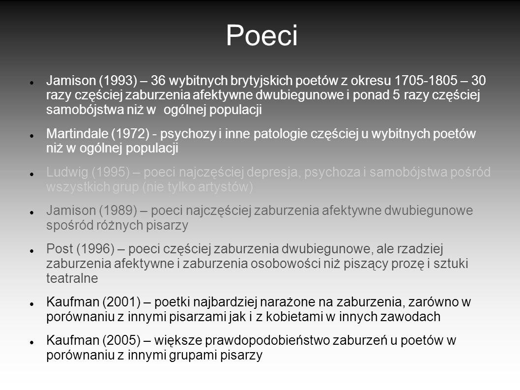 Poeci Jamison (1993) – 36 wybitnych brytyjskich poetów z okresu 1705-1805 – 30 razy częściej zaburzenia afektywne dwubiegunowe i ponad 5 razy częściej