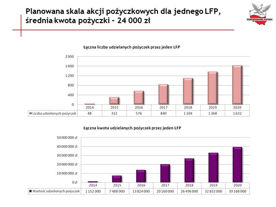 Planowana skala akcji pożyczkowych dla jednego LFP, średnia kwota pożyczki – 24 000 zł