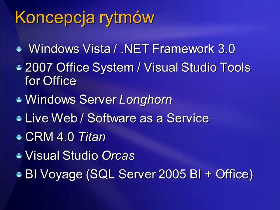 Koncepcja rytmów Windows Vista /.NET Framework 3.0 Windows Vista /.NET Framework 3.0 2007 Office System / Visual Studio Tools for Office Windows Serve