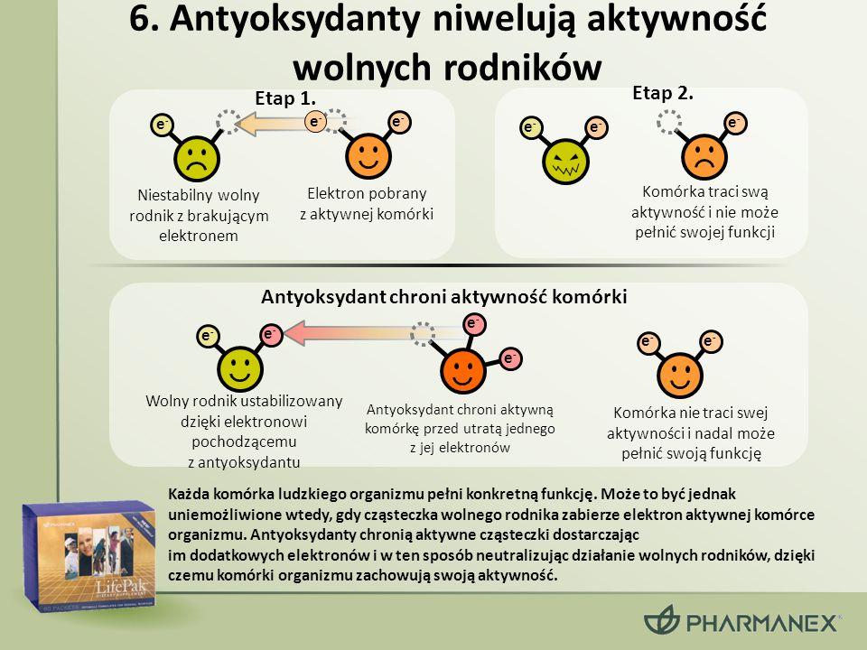 6. Antyoksydanty niwelują aktywność wolnych rodników Każda komórka ludzkiego organizmu pełni konkretną funkcję. Może to być jednak uniemożliwione wted