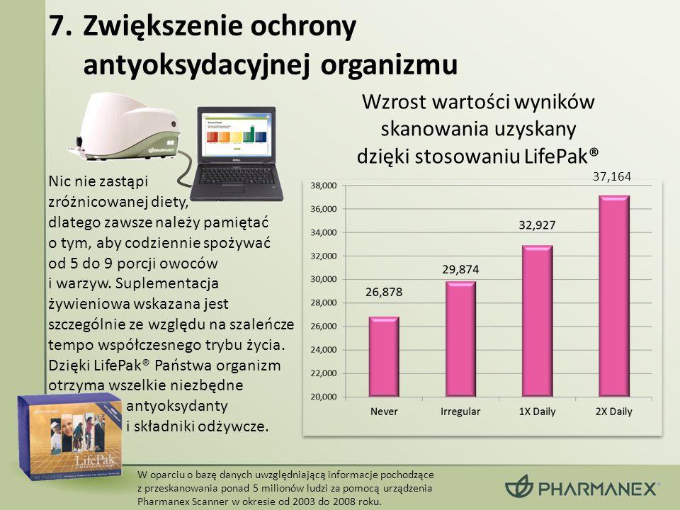 W oparciu o bazę danych uwzględniającą informacje pochodzące z przeskanowania ponad 5 milionów ludzi za pomocą urządzenia Pharmanex Scanner w okresie od 2003 do 2008 roku.