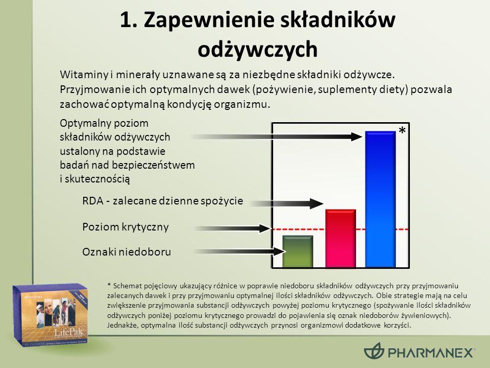 1. Zapewnienie składników odżywczych Witaminy i minerały uznawane są za niezbędne składniki odżywcze. Przyjmowanie ich optymalnych dawek (pożywienie,