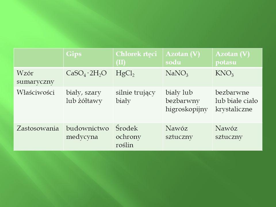 GipsChlorek rtęci (II) Azotan (V) sodu Azotan (V) potasu Wzór sumaryczny CaSO 4 · 2H 2 OHgCl 2 NaNO 3 KNO 3 Właściwościbiały, szary lub żółtawy silnie trujący biały biały lub bezbarwny higroskopijny bezbarwne lub białe ciało krystaliczne Zastosowaniabudownictwo medycyna Środek ochrony roślin Nawóz sztuczny