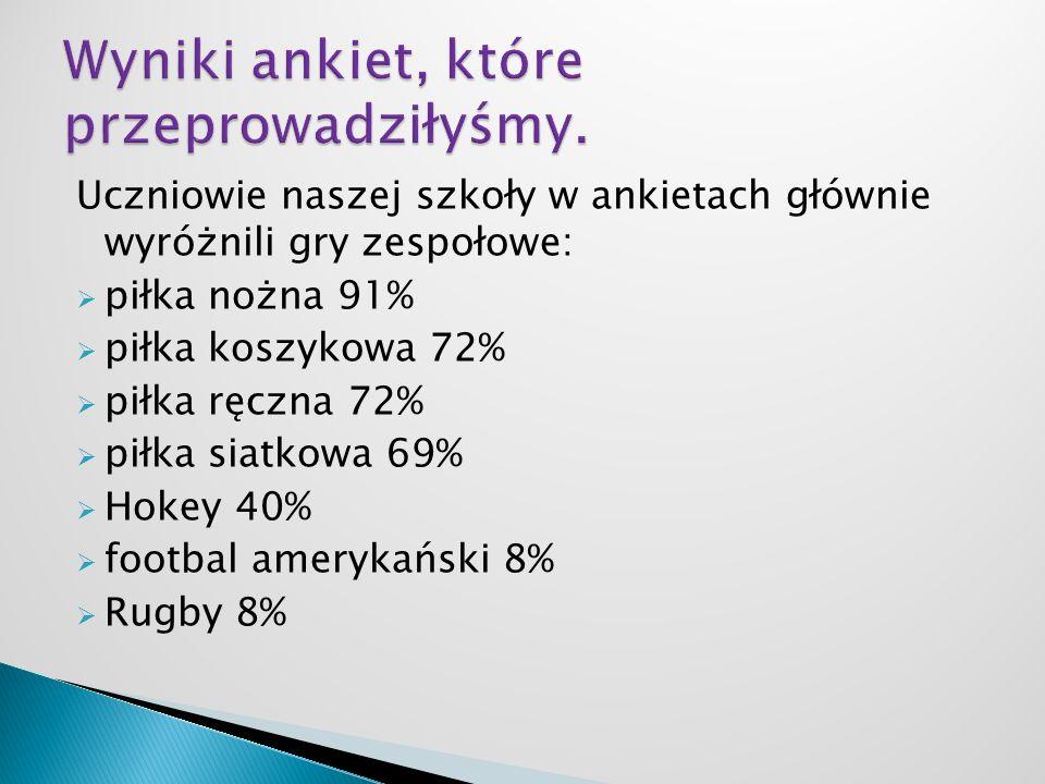 Uczniowie naszej szkoły w ankietach głównie wyróżnili gry zespołowe: piłka nożna 91% piłka koszykowa 72% piłka ręczna 72% piłka siatkowa 69% Hokey 40% footbal amerykański 8% Rugby 8%
