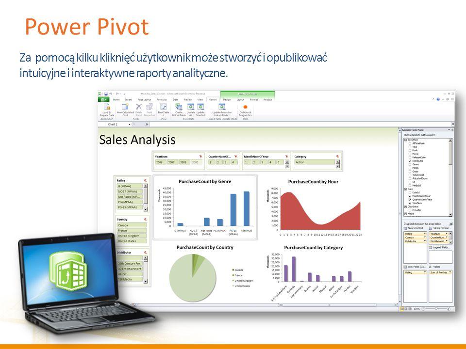 Power Pivot Za pomocą kilku kliknięć użytkownik może stworzyć i opublikować intuicyjne i interaktywne raporty analityczne.