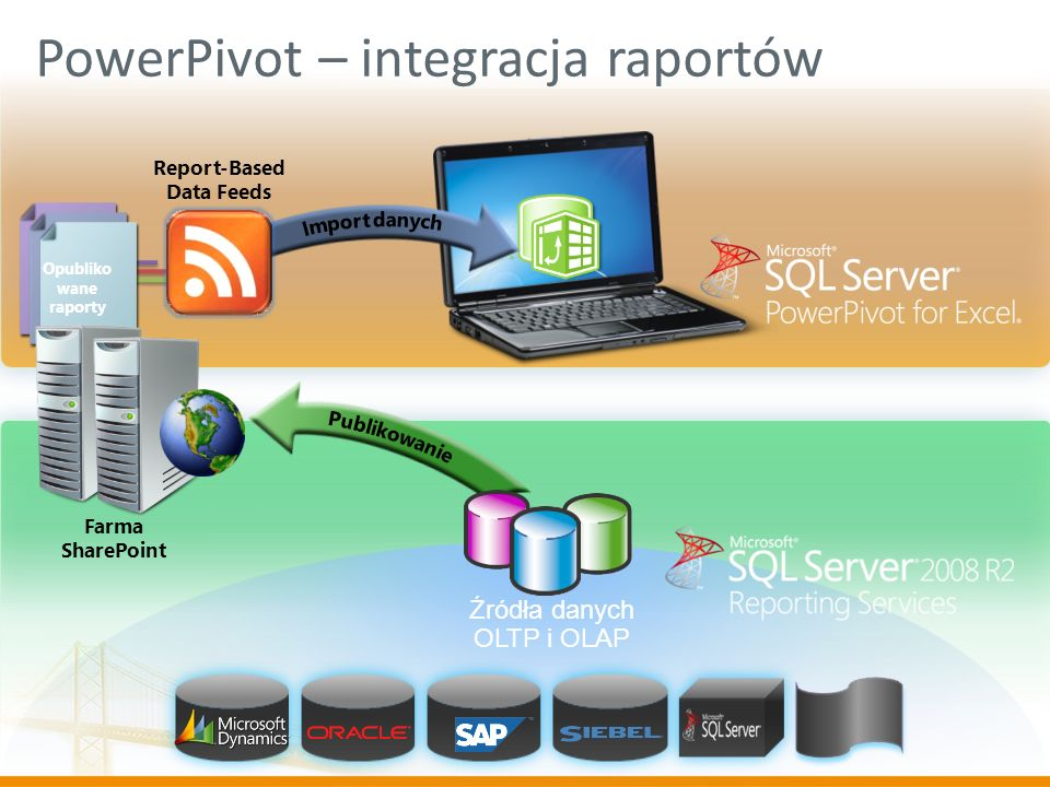 Opubliko wane raporty Reporting Services as a Data Source Farma SharePoint Report-Based Data Feeds Źródła danych OLTP i OLAP PowerPivot – integracja r