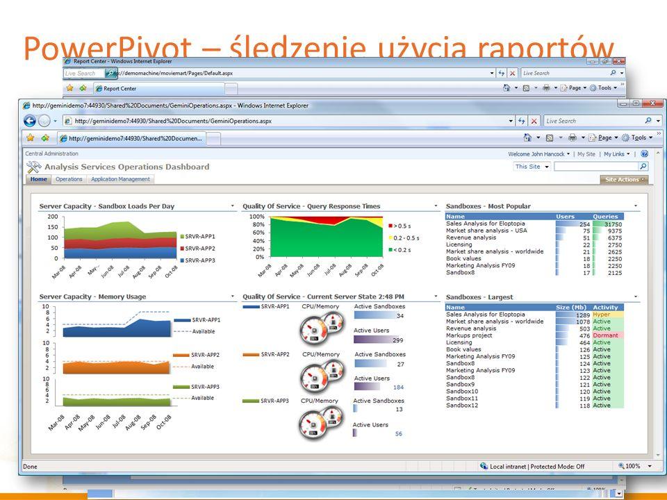PowerPivot – śledzenie użycia raportów