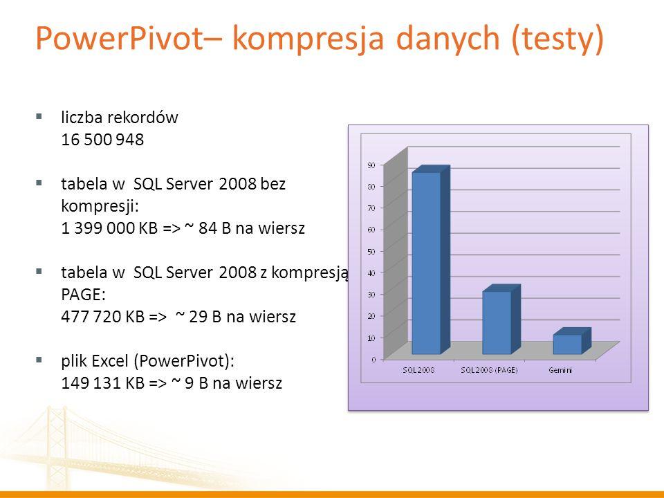 PowerPivot– kompresja danych (testy) liczba rekordów 16 500 948 tabela w SQL Server 2008 bez kompresji: 1 399 000 KB => ~ 84 B na wiersz tabela w SQL