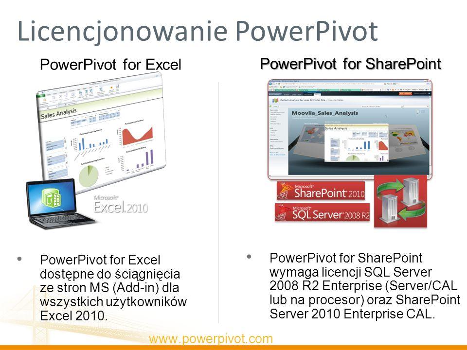 Licencjonowanie PowerPivot PowerPivot for SharePoint PowerPivot for Excel www.powerpivot.com PowerPivot for Excel dostępne do ściągnięcia ze stron MS