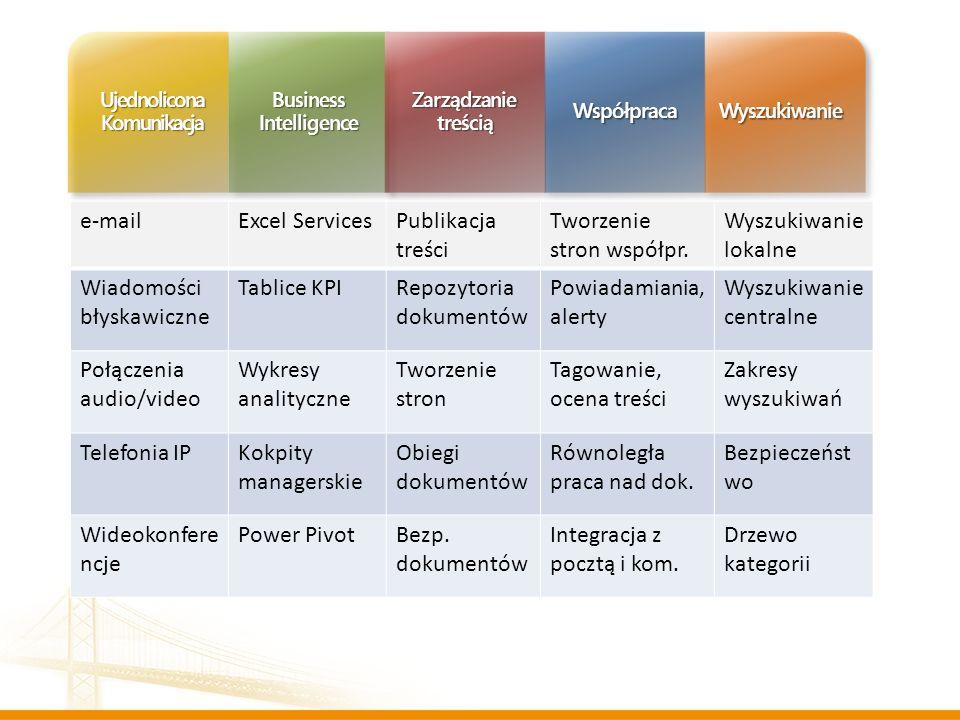 Ujednolicona Komunikacja Business Intelligence Zarządzanie treścią WspółpracaWyszukiwanie e-mailExcel ServicesPublikacja treści Tworzenie stron współp