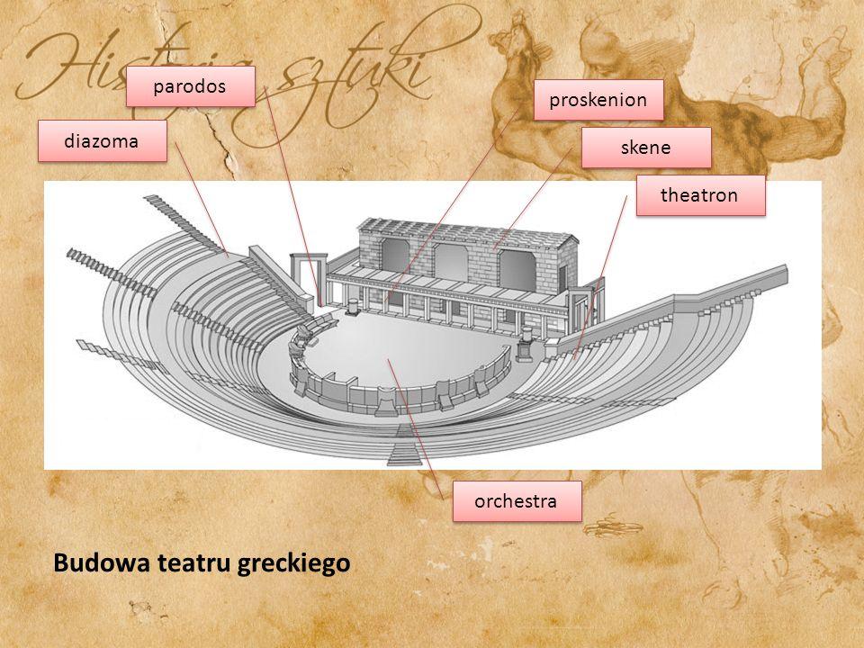 Theatron –(gr. theaomai - przyglądam się, patrzę) – nazwa widowni w teatrze greckim