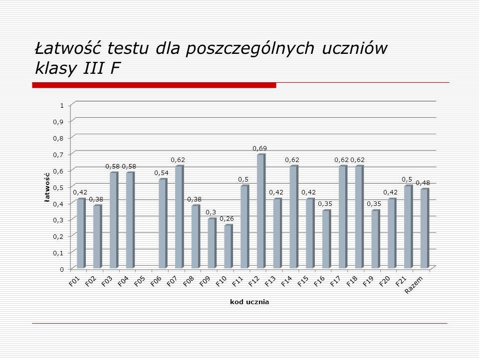 Łatwość testu dla poszczególnych uczniów klasy III F