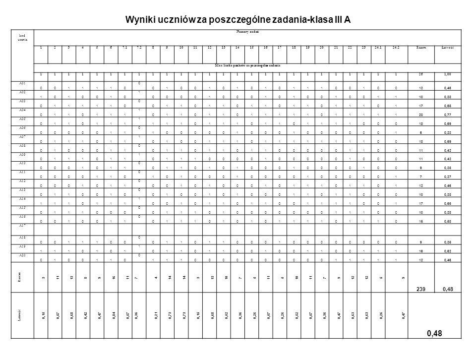 Łatwość testu dla poszczególnych uczniów klasy III A