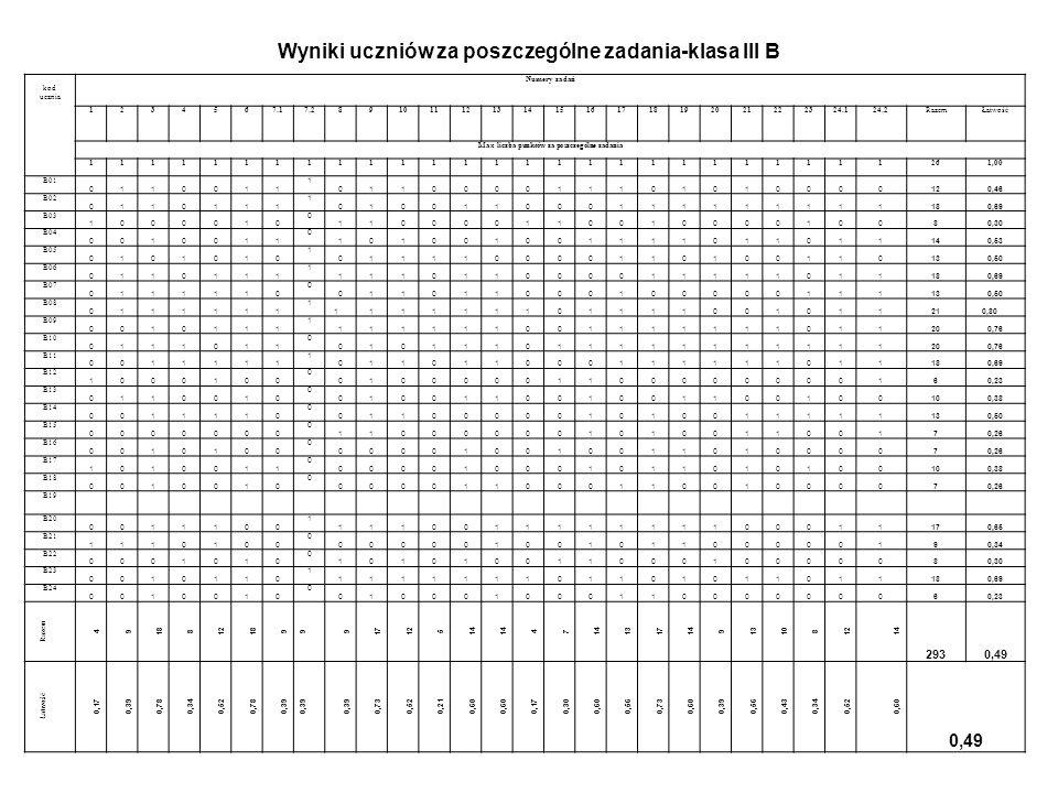 Łatwość testu dla poszczególnych uczniów klasy III B