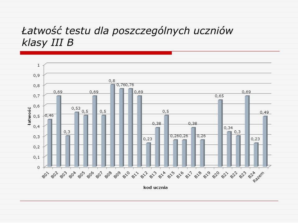 Klasabiologiachemiafizykageografiatest III a0,520,490,420,48 III b0,500,460,49 III c0,370,480,460,470,45 III d0,410,510,400,520,47 III e0,570,530,590,620,58 III f0,430,480,470,540,48 Razem0,470,490,470,520,49 Łatwość testu z poszczeg ó lnych przedmiot ó w