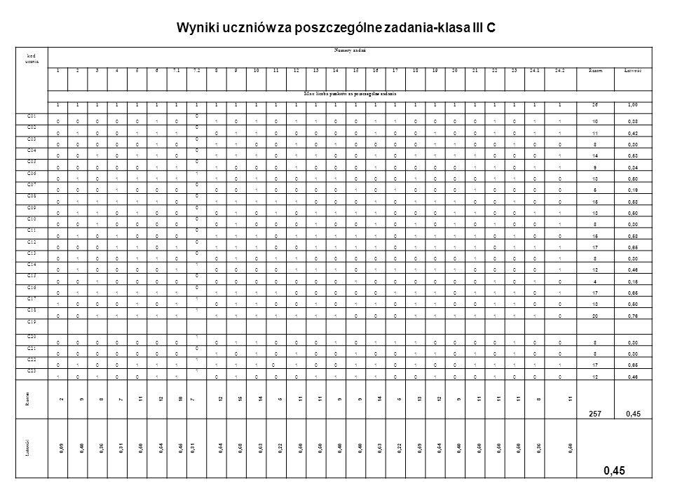 Klasa Liczba osób piszących Średnia klasyŁatwość klasy Liczba osób z łatwością Najwyższy wynik Najniższy wynik 0,70 i więcej0,50-0,690,30-0,49poniżej 0,30 III a1912,580,48 1 osoba A04 - 0,776 osób10 osób2 osoby A04-20 pA06-6p III b2312,740,49 3 osoby B08-0,80 B09-0,76 B10-0,76 9 osób6 osób5 osób B08-21p B12-6p B24-6p III c2211,680,45 1 osoba C18-0,769 osób10 osób2 osoby C18-20pC15-4p III d2212,270,47 -----------------10 osób 2 osoby D12-18pD11-6p III e2315,000,58 5 osób E14-0,92 E05-0,88 E18-0,85 E06-0,73 E20-0,73 10 osób8 osób----------------- E14-24pE21-8p III f2012,400,48 -----------------10 osób9 osób1 osoba F12-18pF10-7p Średni wynik dla szkoły12,78 pkt Łatwość dla szkoły0,49 Zbiorcze zestawienie wynik ó w badania diagnostycznego z przedmiot ó w przyrodniczych