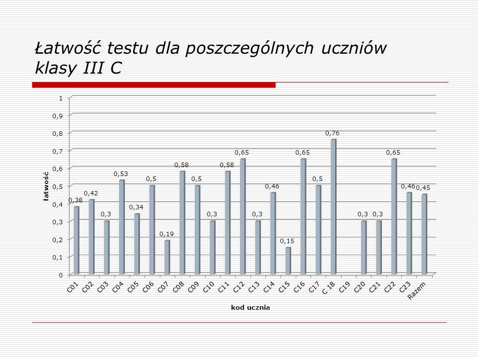 Łatwość testu dla poszczególnych uczniów klasy III C