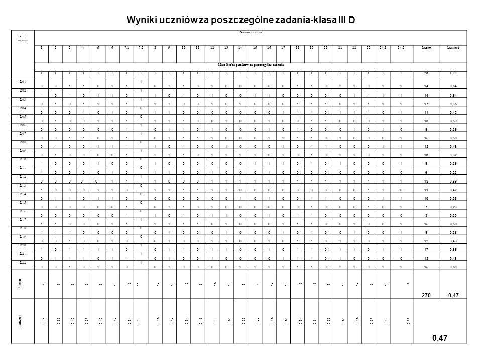 Łatwość testu dla poszczególnych uczniów klasy III D