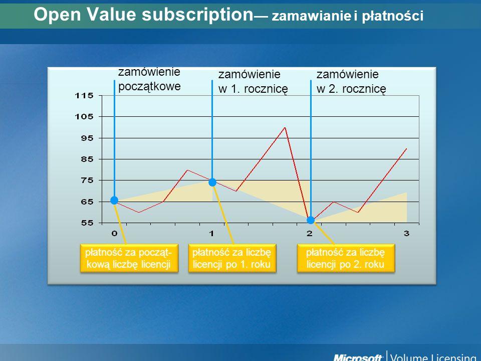 Payment for initial volume Payment for 2 nd year volume Payment for 1st year volume Open Value subscription zamawianie i płatności płatność za począt-