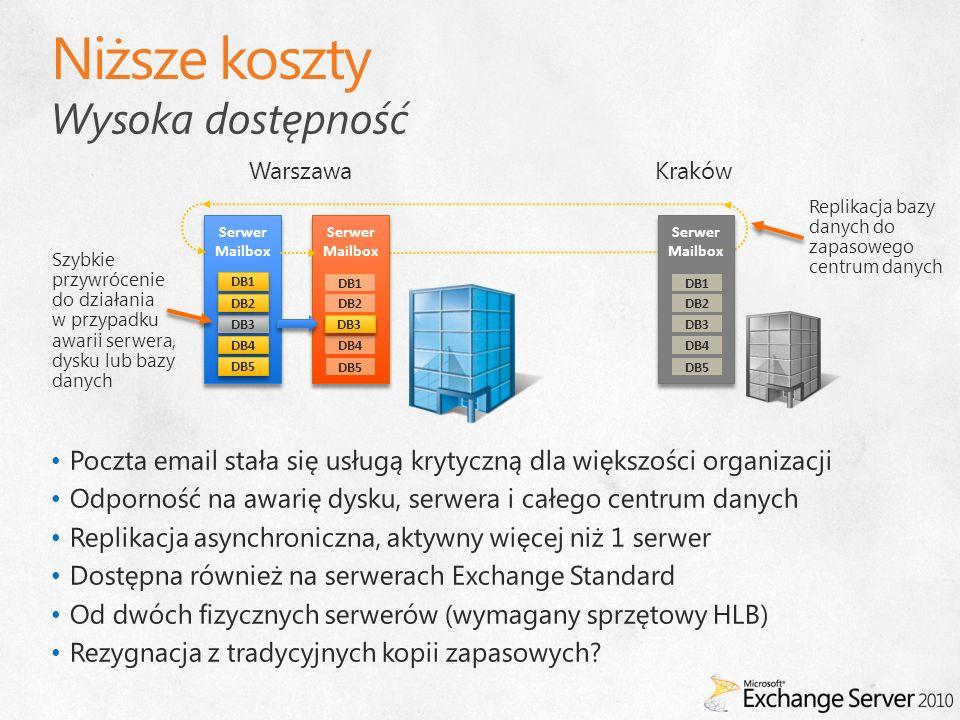 Wysoka dostępność Serwer Mailbox Serwer Mailbox DB1 DB3 DB2 DB4 DB5 Serwer Mailbox DB1 DB2 DB4 DB5 DB3 Serwer Mailbox DB1 DB2 DB4 DB5 DB3 WarszawaKraków Szybkie przywrócenie do działania w przypadku awarii serwera, dysku lub bazy danych Replikacja bazy danych do zapasowego centrum danych