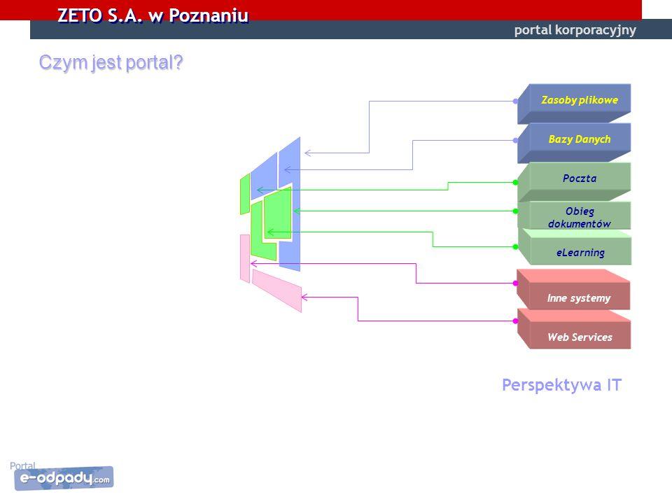 ZETO S.A. w Poznaniu 5e Szkoła1/20/2014 Czym jest portal? Perspektywa IT Zasoby plikowe Bazy Danych Poczta eLearning Web Services Inne systemy Obieg d