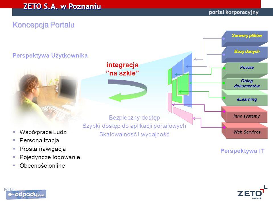 ZETO S.A. w Poznaniu Koncepcja Portalu Perspektywa IT Perspektywa Użytkownika integracja na szkle Serwery plików Bazy danych Poczta eLearning Web Serv