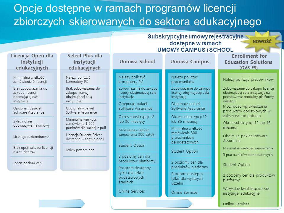Łatwe do spełnienia wymagania licencyjne Zindywidualizowane rozwiązania Uproszczone zarządzanie aktywami Niewielki nakład prac związanych z administrowaniem licencjami Niższy całkowity koszt posiadania oprogramowania