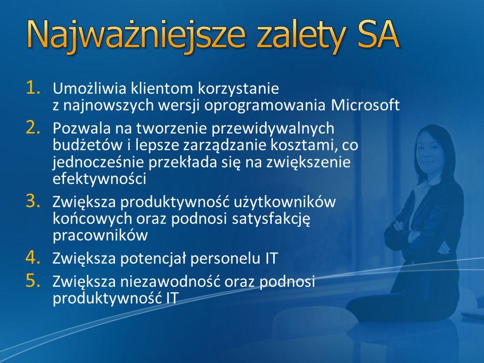 1. Umożliwia klientom korzystanie z najnowszych wersji oprogramowania Microsoft 2. Pozwala na tworzenie przewidywalnych budżetów i lepsze zarządzanie