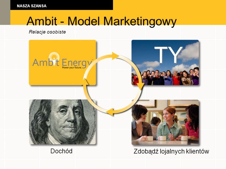 NASZA SZANSA Ambit - Model Marketingowy Relacje osobiste TY Dochód Zdobądź lojalnych klientów