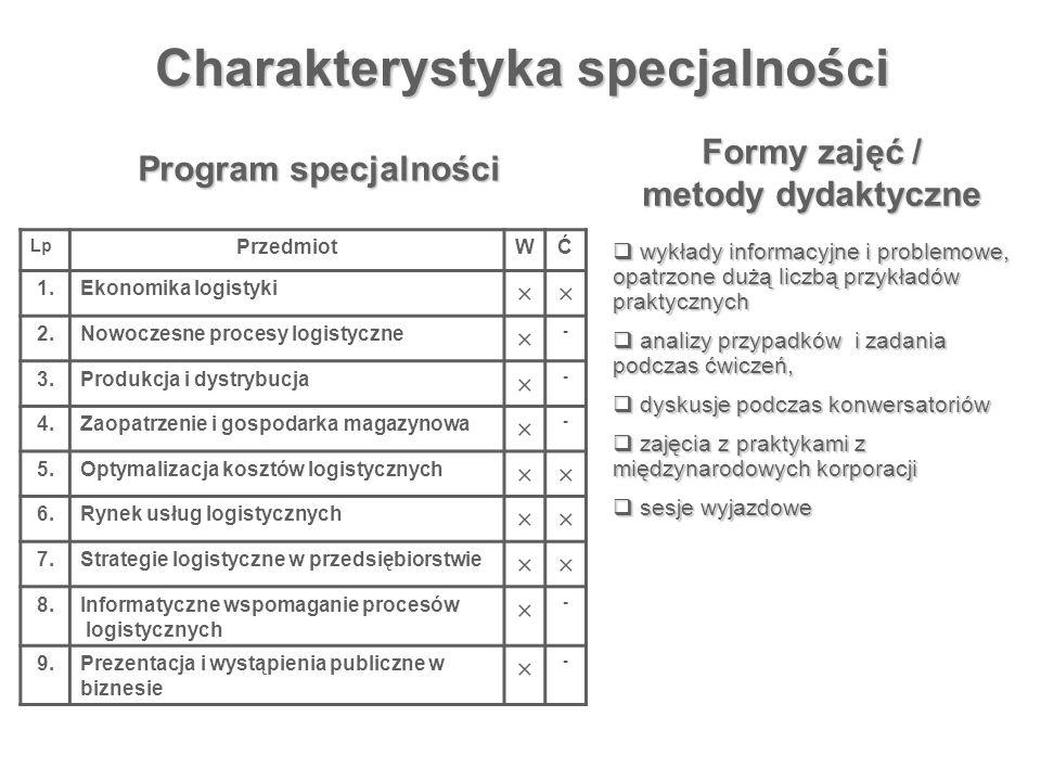 Charakterystyka specjalności Lp PrzedmiotWĆ 1.Ekonomika logistyki ×× 2.Nowoczesne procesy logistyczne × - 3.Produkcja i dystrybucja × - 4.Zaopatrzenie