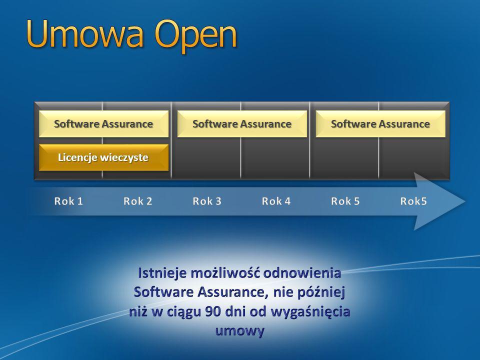 Licencje wieczyste Software Assurance