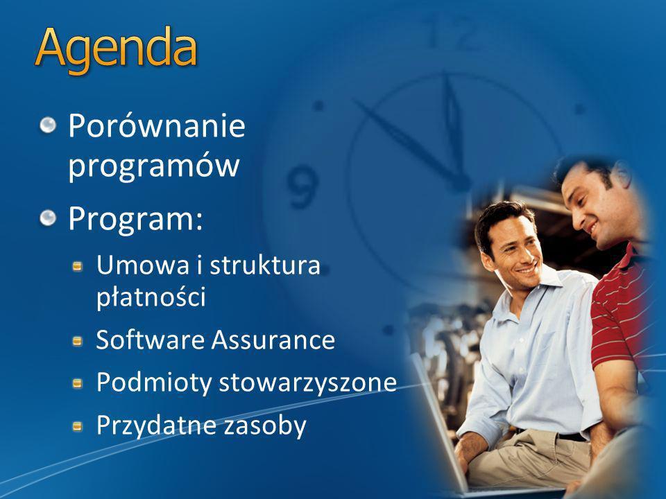 Porównanie programów Program: Umowa i struktura płatności Software Assurance Podmioty stowarzyszone Przydatne zasoby