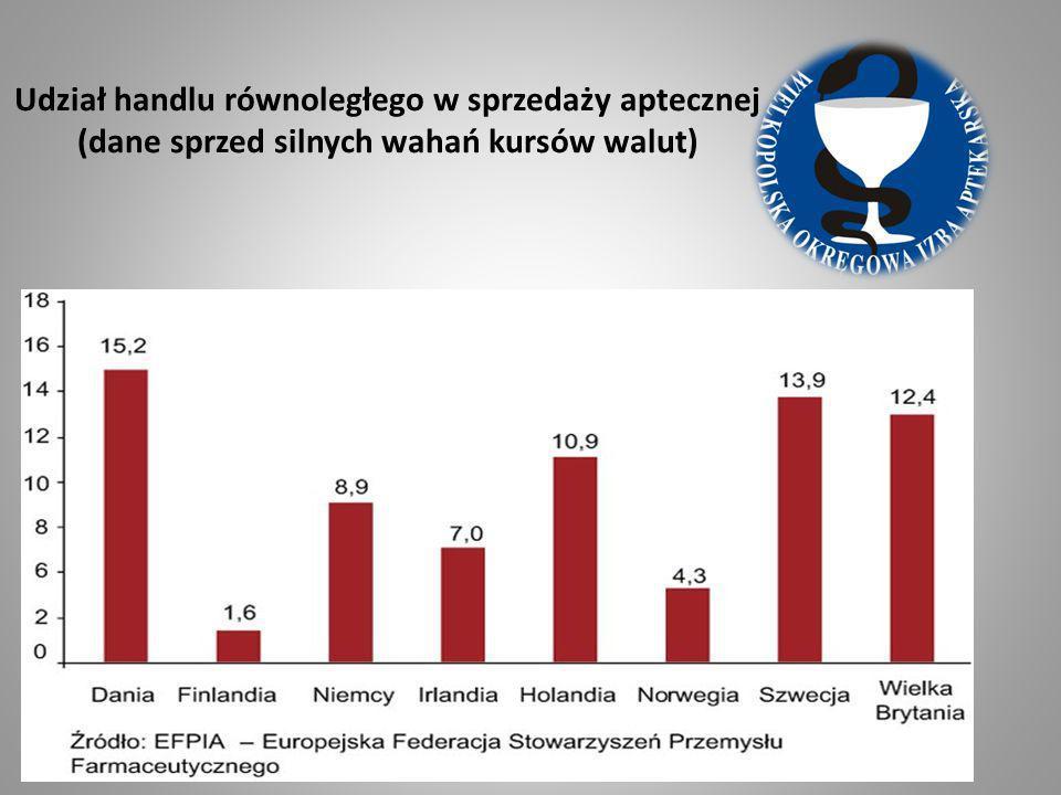 Udział handlu równoległego w sprzedaży aptecznej (dane sprzed silnych wahań kursów walut)