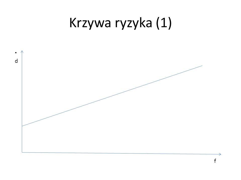 Krzywa ryzyka (1). f d