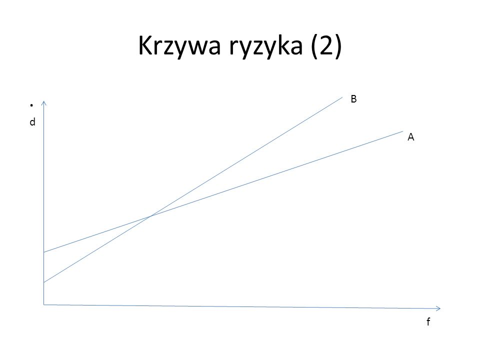 Krzywa ryzyka (2). f d A B