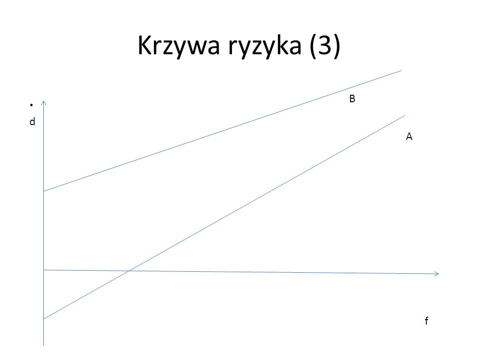 Krzywa ryzyka (3). f d A B