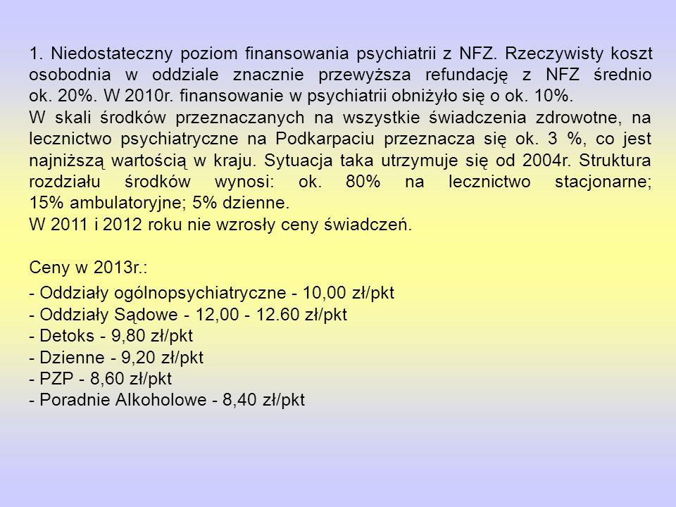 1. Niedostateczny poziom finansowania psychiatrii z NFZ. Rzeczywisty koszt osobodnia w oddziale znacznie przewyższa refundację z NFZ średnio ok. 20%.