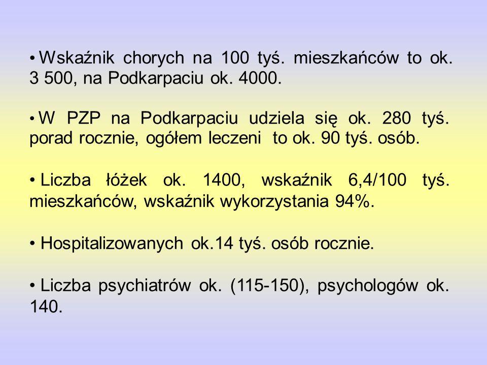 Wskaźnik chorych na 100 tyś.mieszkańców to ok. 3 500, na Podkarpaciu ok.