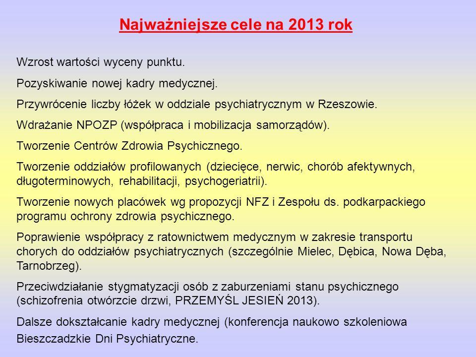 Najważniejsze cele na 2013 rok Wzrost wartości wyceny punktu. Pozyskiwanie nowej kadry medycznej. Przywrócenie liczby łóżek w oddziale psychiatrycznym