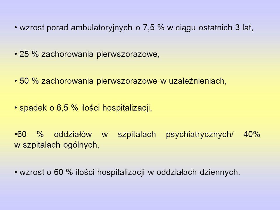 wzrost porad ambulatoryjnych o 7,5 % w ciągu ostatnich 3 lat, 25 % zachorowania pierwszorazowe, 50 % zachorowania pierwszorazowe w uzależnieniach, spadek o 6,5 % ilości hospitalizacji, 60 % oddziałów w szpitalach psychiatrycznych/ 40% w szpitalach ogólnych, wzrost o 60 % ilości hospitalizacji w oddziałach dziennych.