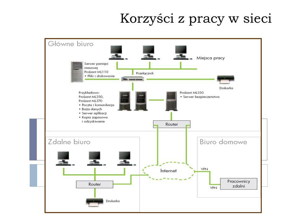 Sieci bezprzewodowe Jako medium przenoszące sygnał wykorzystuje się: fale radiowe podczerwień Technologie sieci bezprzewodowych WiFi Bluetooth IrDa Tryby pracy sieci bezprzewodowej Ad-hoc: urządzenia komunikują się bezpośrednio ze sobą Infrastrukturalny: wykorzystywane są punkty dostępowe WLAN – Wireless Local Area Network