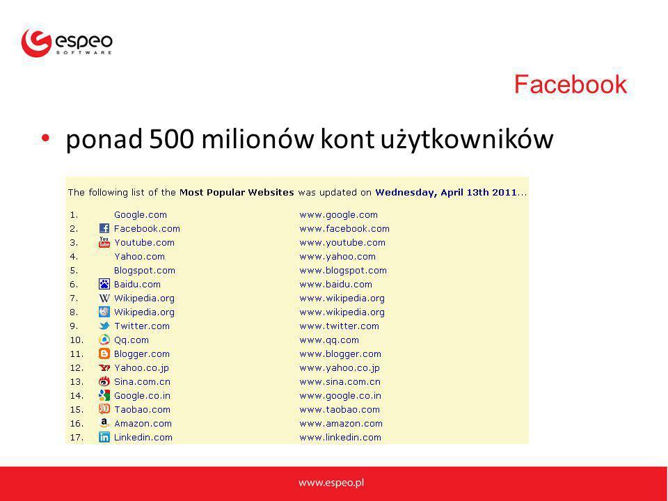 Facebook ponad 500 milionów kont użytkowników