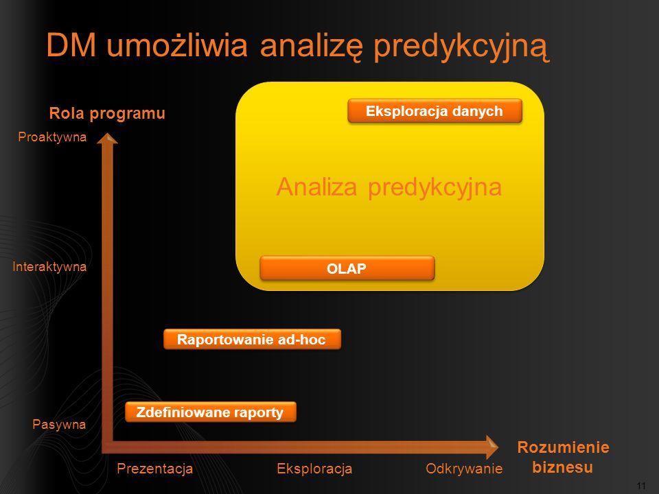 11 Analiza predykcyjna PrezentacjaEksploracjaOdkrywanie Pasywna Interaktywna Proaktywna Rola programu Rozumienie biznesu Zdefiniowane raporty Raportow