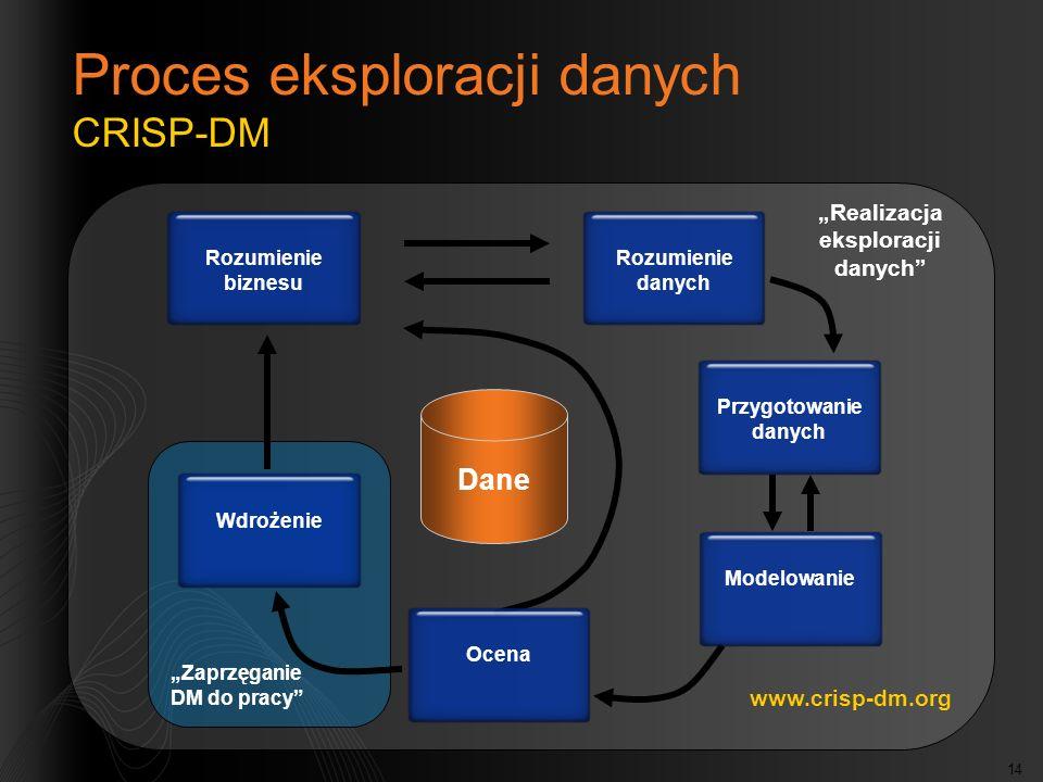 14 Zaprzęganie DM do pracy Realizacja eksploracji danych Rozumienie biznesu Rozumienie danych Przygotowanie danych ModelowanieOcenaWdrożenie Dane Proc