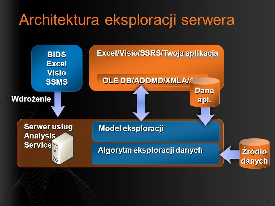 27 Serwer usług Analysis Services Model eksploracji Algorytm eksploracji danych Źródłodanych Architektura eksploracji serwera Excel/Visio/SSRS/Twoja a