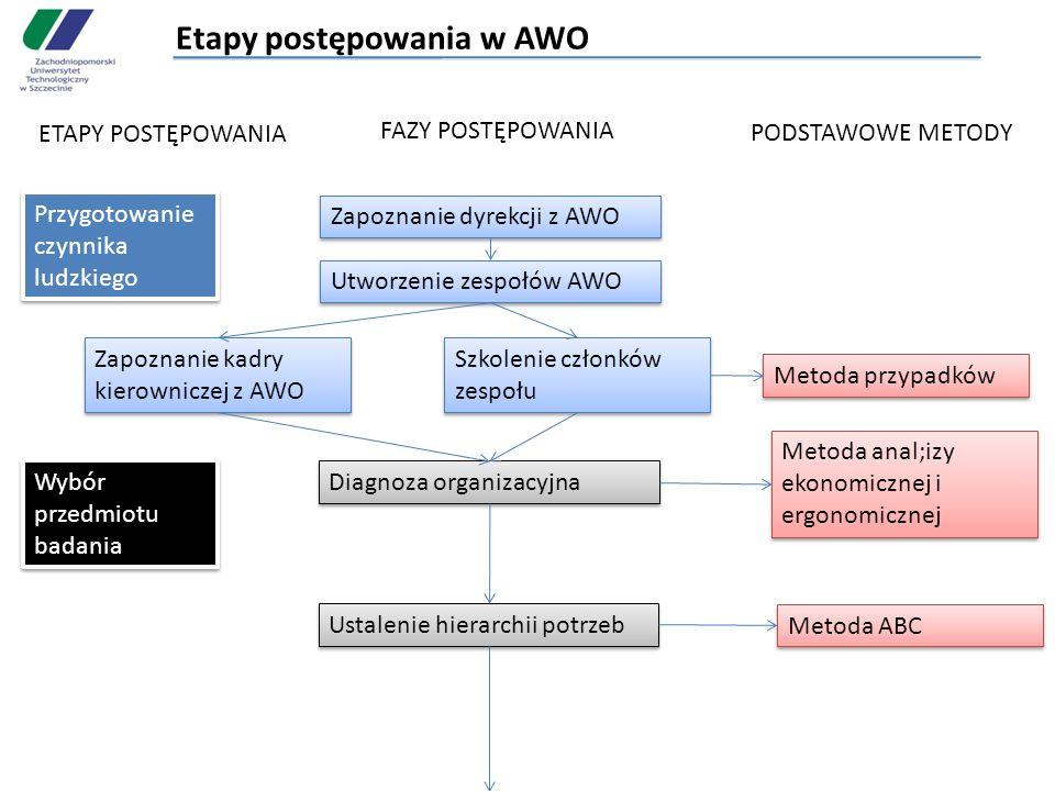 Etapy postępowania w AWO ETAPY POSTĘPOWANIA FAZY POSTĘPOWANIA PODSTAWOWE METODY Przygotowanie czynnika ludzkiego Zapoznanie dyrekcji z AWO Utworzenie